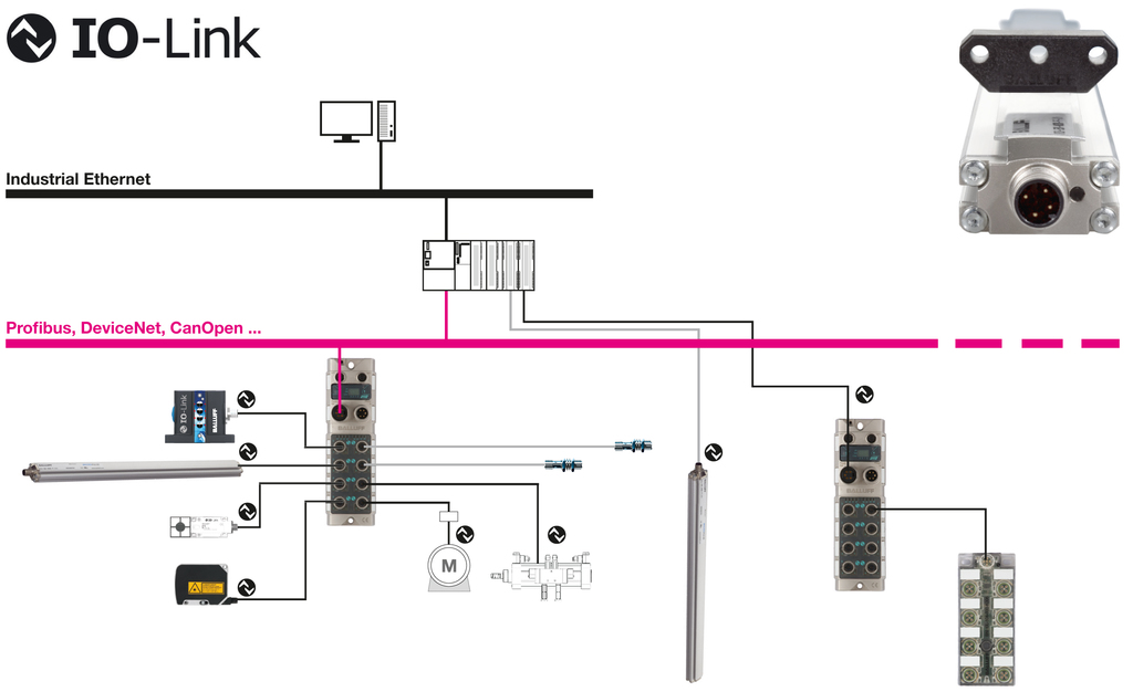 Cda Measuring Systems With Io Link