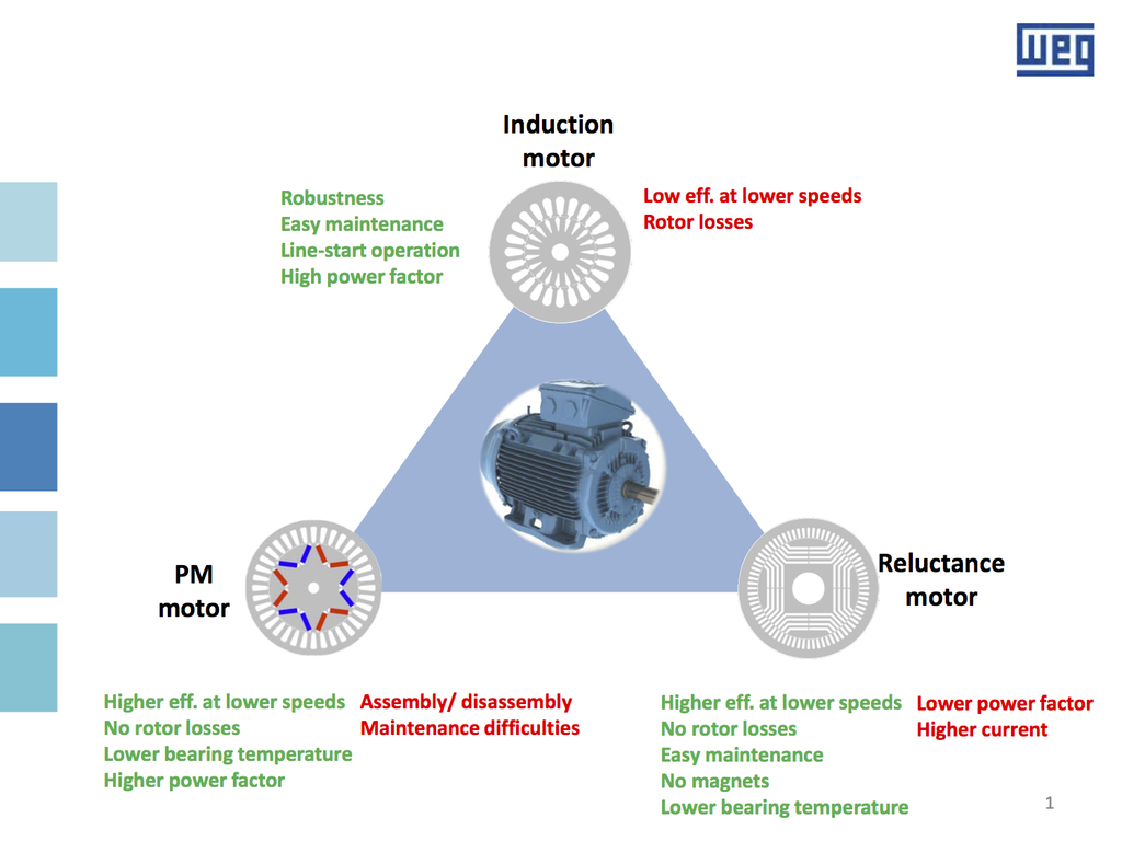 CDA - Technologies for high efficiency