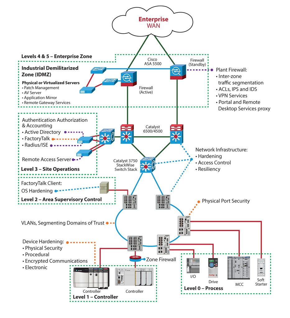 Structured Cabling Network Diagram For Plant Great Installation Of Home Wiring Cda Down To The Wire Building A Resilient Infrastructure Rh Controlsdrivesautomation Com Layout
