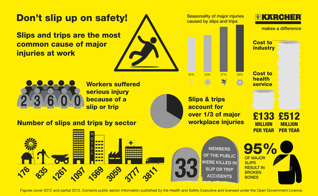 how to avoid accidents in the workplace