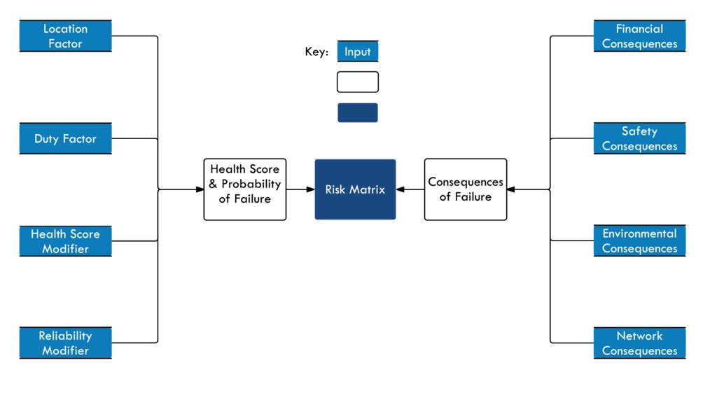 HSM - Asset management system